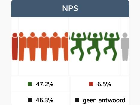 Feedbackradar NPS