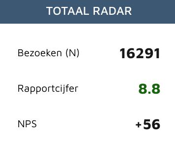 Feedbackradar totaal Radar